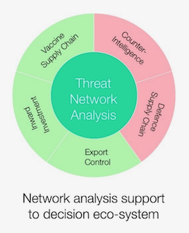 Network Analysis Support Toward a Government Data Ecosystem